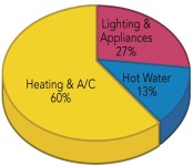 HVAC piechart 1