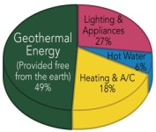 HVAC piechart 2