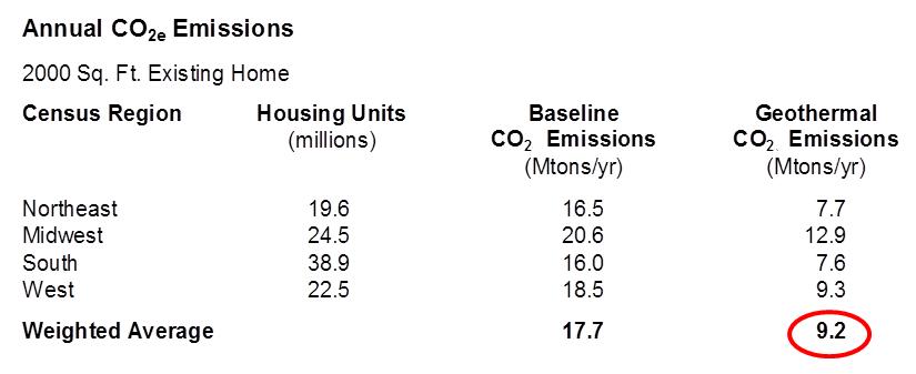 c02 emissions chart