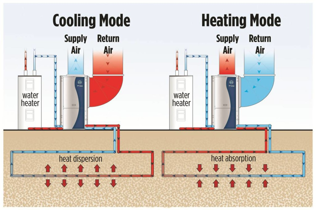 cooling mode - heating mode